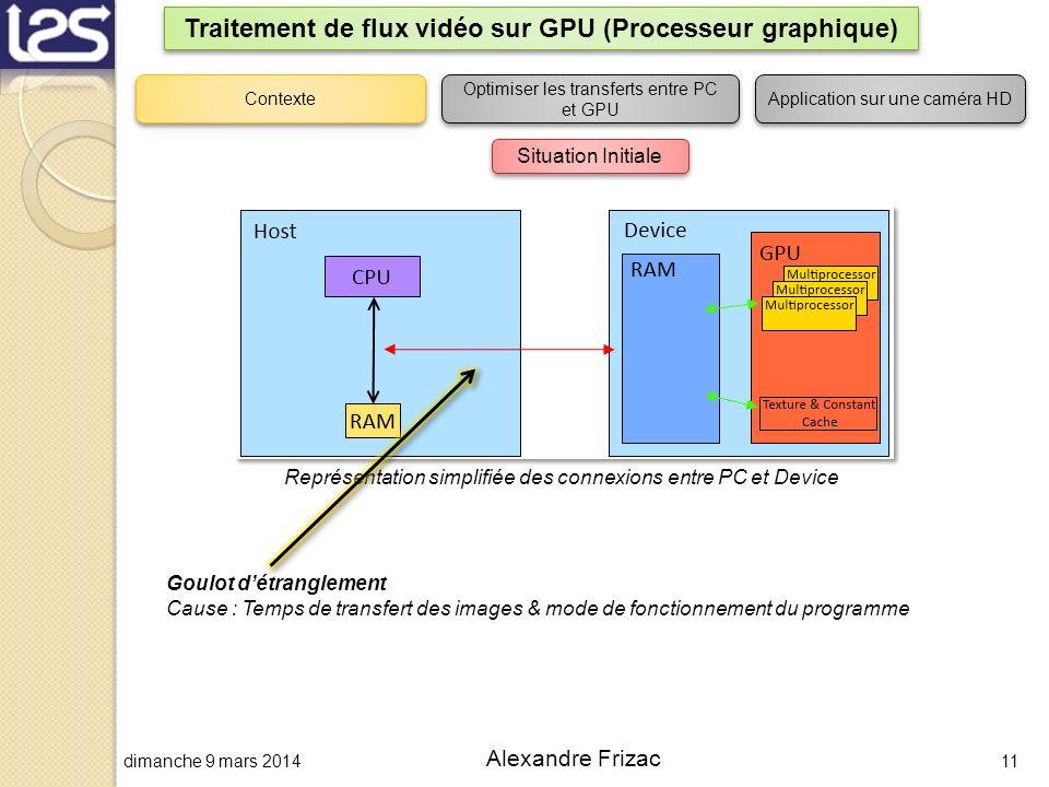 dimanche 9 mars 201411 Alexandre Frizac Traitement de flux vidéo sur GPU (Processeur graphique) Contexte Optimiser les transferts entre PC et GPU Appl