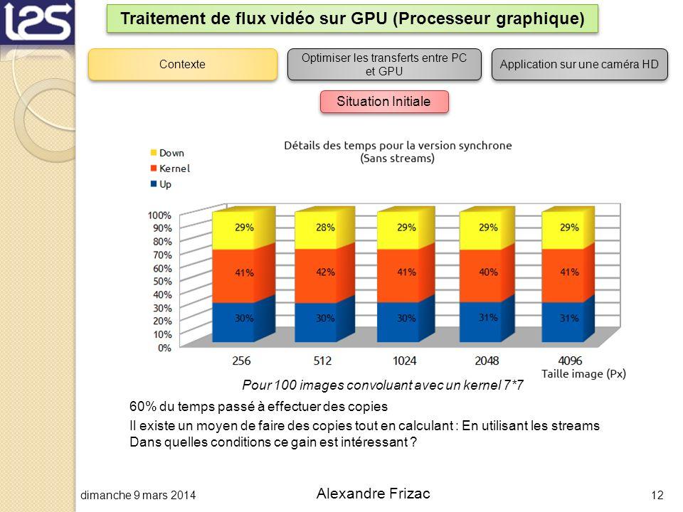 dimanche 9 mars 201412 Alexandre Frizac Traitement de flux vidéo sur GPU (Processeur graphique) Contexte Optimiser les transferts entre PC et GPU Appl