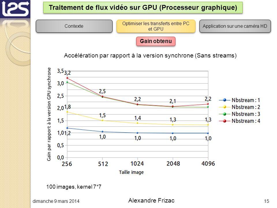 dimanche 9 mars 201415 Alexandre Frizac Traitement de flux vidéo sur GPU (Processeur graphique) Contexte Optimiser les transferts entre PC et GPU Appl