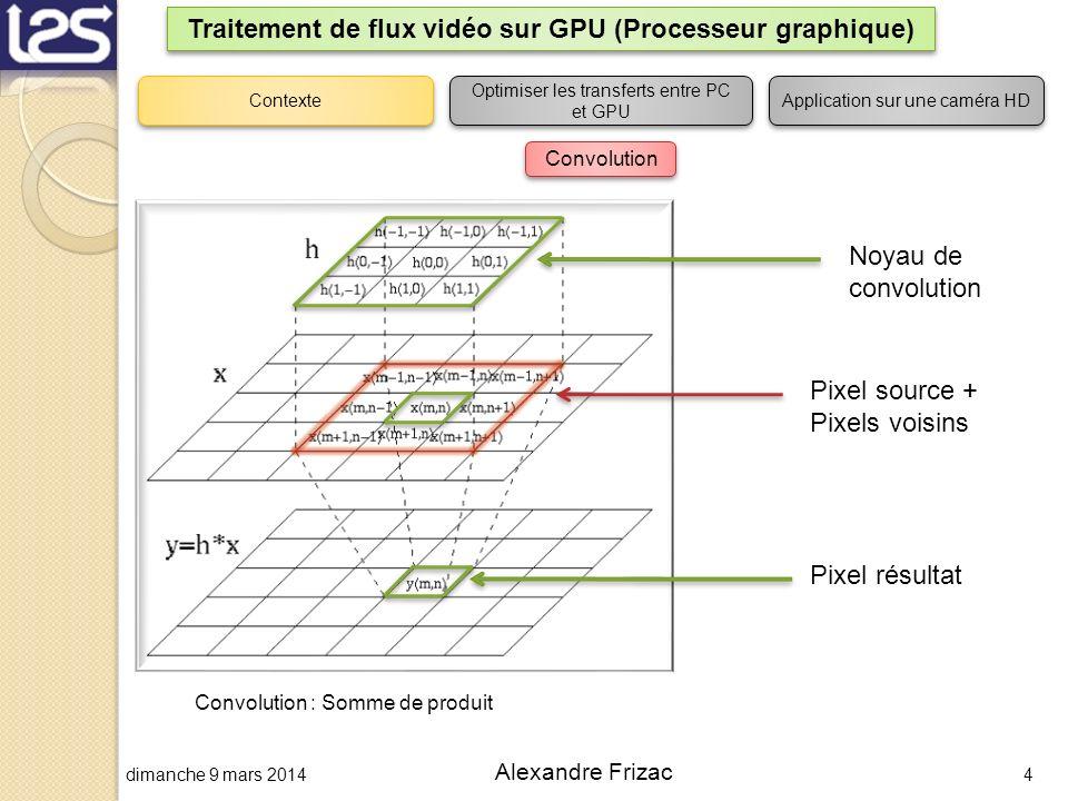 dimanche 9 mars 20144 Alexandre Frizac Traitement de flux vidéo sur GPU (Processeur graphique) Contexte Optimiser les transferts entre PC et GPU Appli