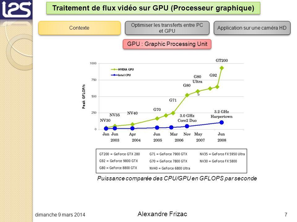 dimanche 9 mars 20147 Alexandre Frizac Traitement de flux vidéo sur GPU (Processeur graphique) Contexte Optimiser les transferts entre PC et GPU Appli