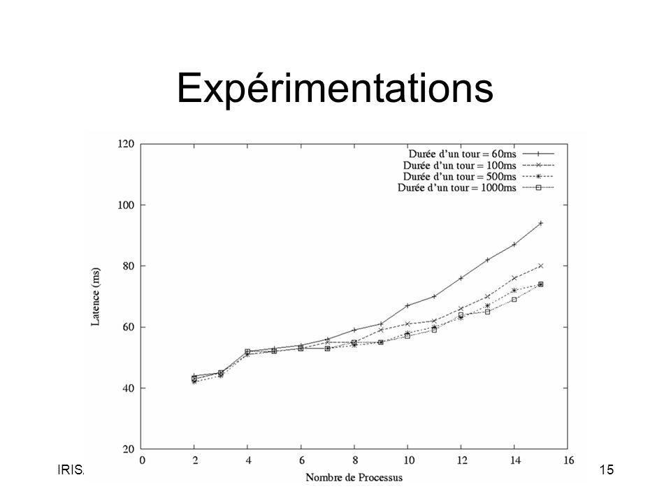 IRISA18 novembre 200515 Expérimentations