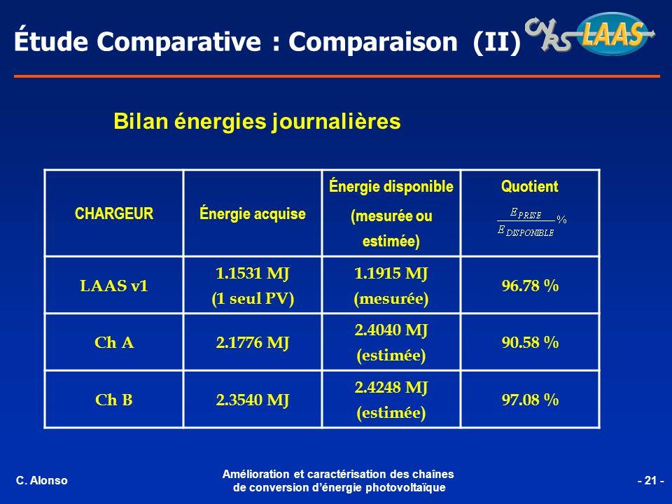 Étude Comparative : Comparaison (II) CHARGEUR Énergie acquise Énergie disponible (mesurée ou estimée) Quotient LAAS v1 1.1531 MJ (1 seul PV) 1.1915 MJ