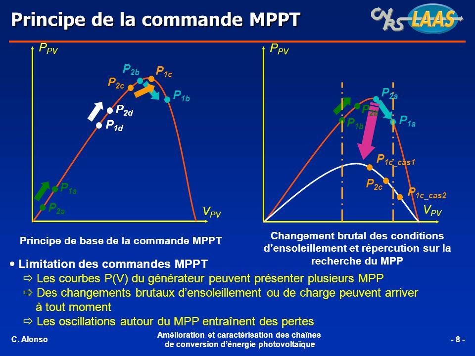 Principe de la commande MPPT P PV V PV P 2a P 1a P 1d P 2d P 2b P 1b P 2c P 1c P PV V PV P 1b P 1a P 2a P 1c_cas1 P 1c_cas2 P 2c P 2b Principe de base de la commande MPPT Changement brutal des conditions densoleillement et répercution sur la recherche du MPP Limitation des commandes MPPT Les courbes P(V) du générateur peuvent présenter plusieurs MPP Des changements brutaux densoleillement ou de charge peuvent arriver à tout moment Les oscillations autour du MPP entraînent des pertes C.