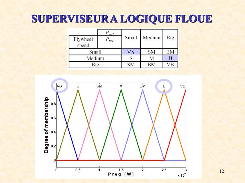 12 SUPERVISEUR A LOGIQUE FLOUE B VS