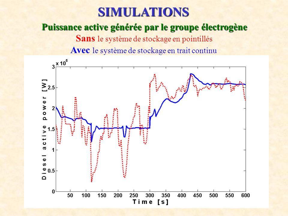 15 Puissance active générée par le groupe électrogène Sans le système de stockage en pointillés Avec le système de stockage en trait continu SIMULATIO
