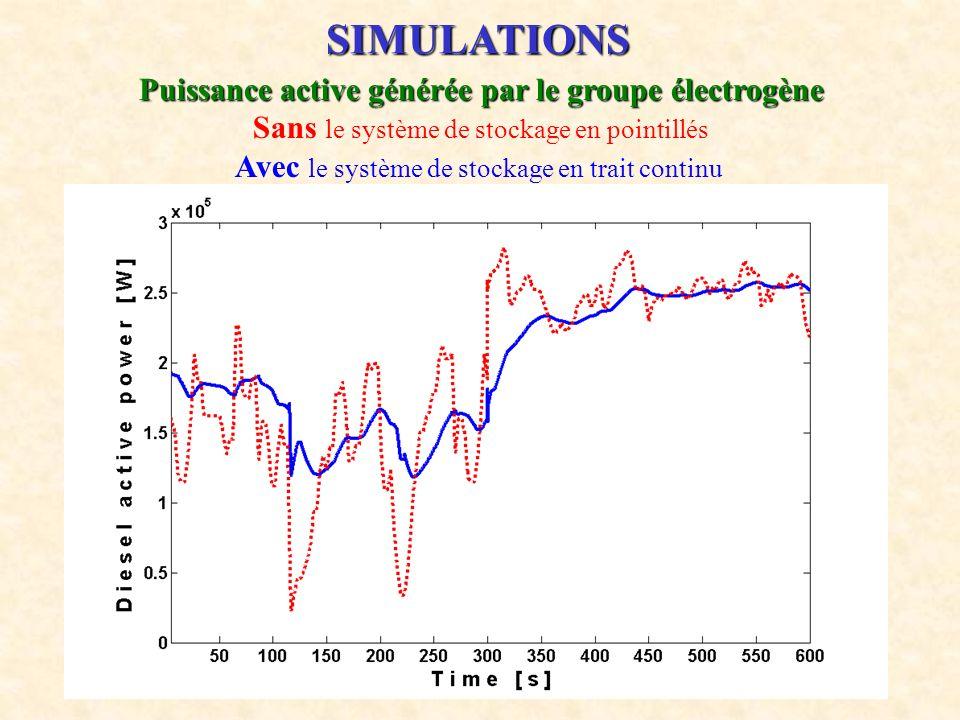19 SIMULATIONS Puissance active générée par le groupe électrogène Sans le système de stockage en pointillés Avec le système de stockage en trait conti