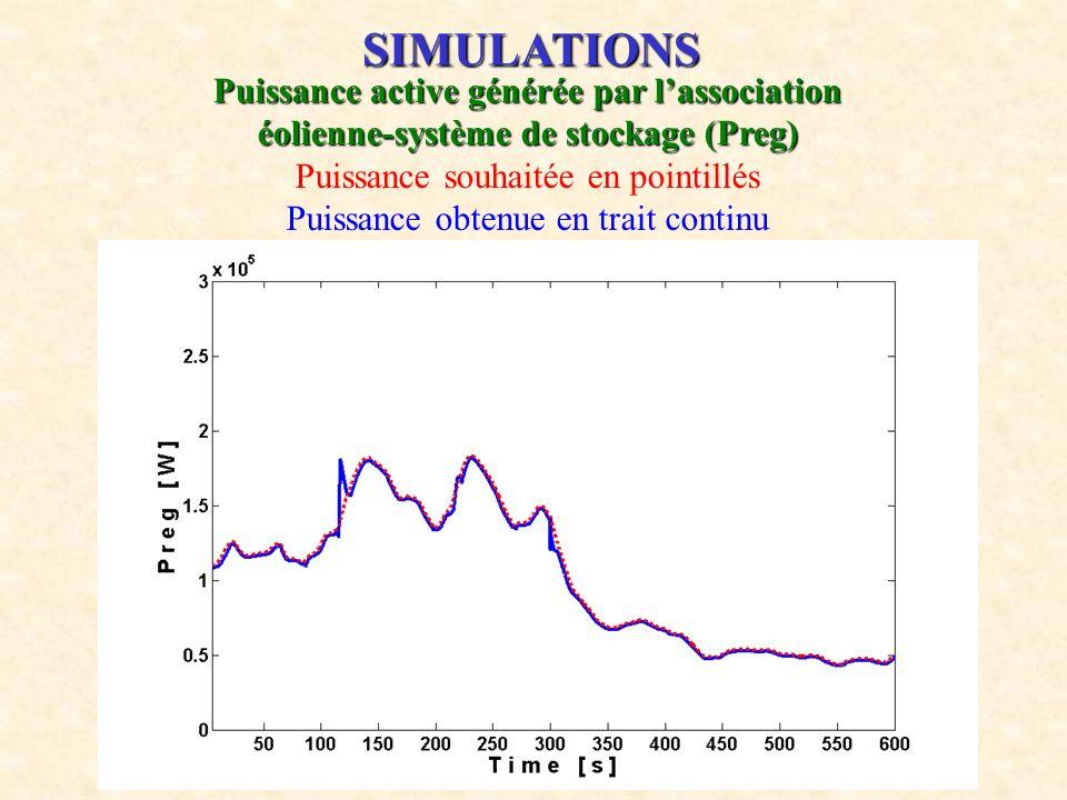 20 SIMULATIONS Puissance active générée par lassociation éolienne-système de stockage (Preg) Puissance souhaitée en pointillés Puissance obtenue en tr