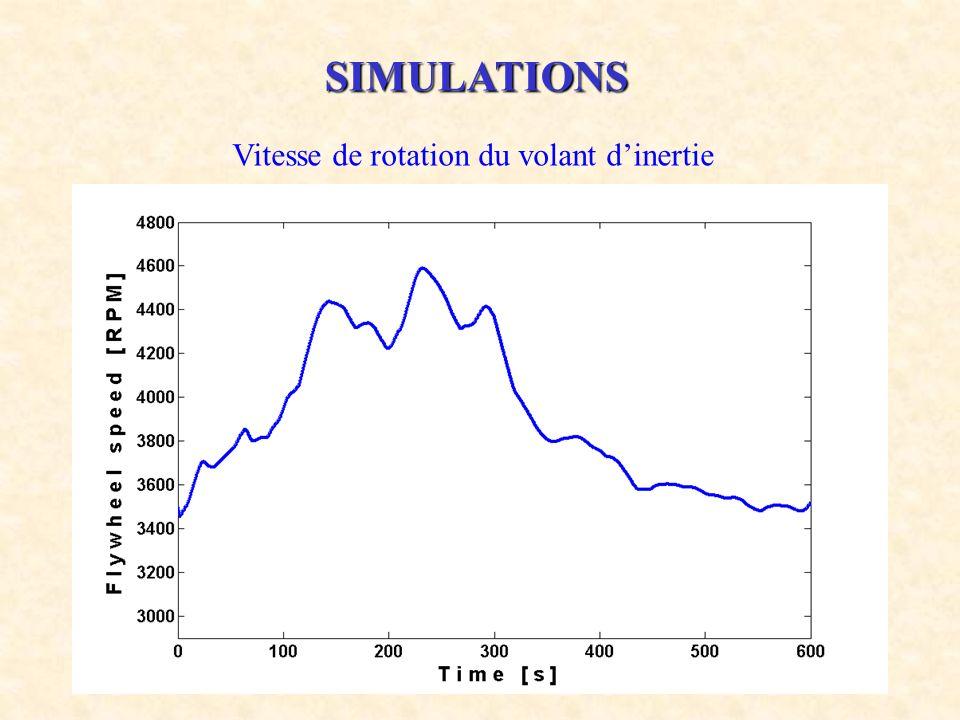 21 SIMULATIONS Vitesse de rotation du volant dinertie
