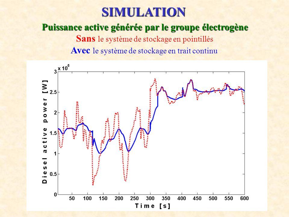23 SIMULATION Puissance active générée par le groupe électrogène Sans le système de stockage en pointillés Avec le système de stockage en trait contin