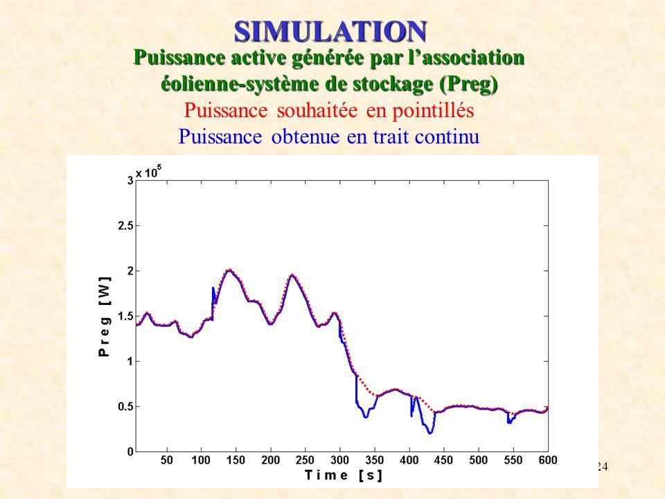 24 SIMULATION Puissance active générée par lassociation éolienne-système de stockage (Preg) Puissance souhaitée en pointillés Puissance obtenue en tra