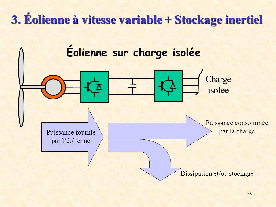 29 Puissance fournie par léolienne Puissance consommée par la charge Dissipation et/ou stockage Charge isolée 3. Éolienne à vitesse variable + Stockag