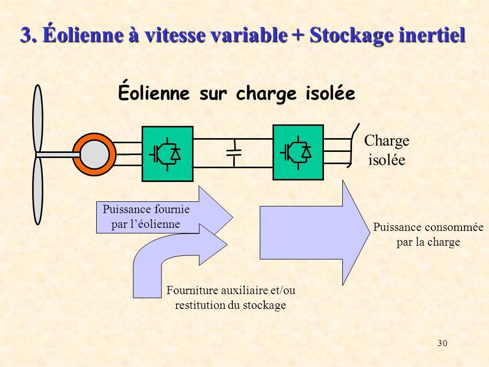 30 Charge isolée Puissance fournie par léolienne Puissance consommée par la charge Fourniture auxiliaire et/ou restitution du stockage 3. Éolienne à v