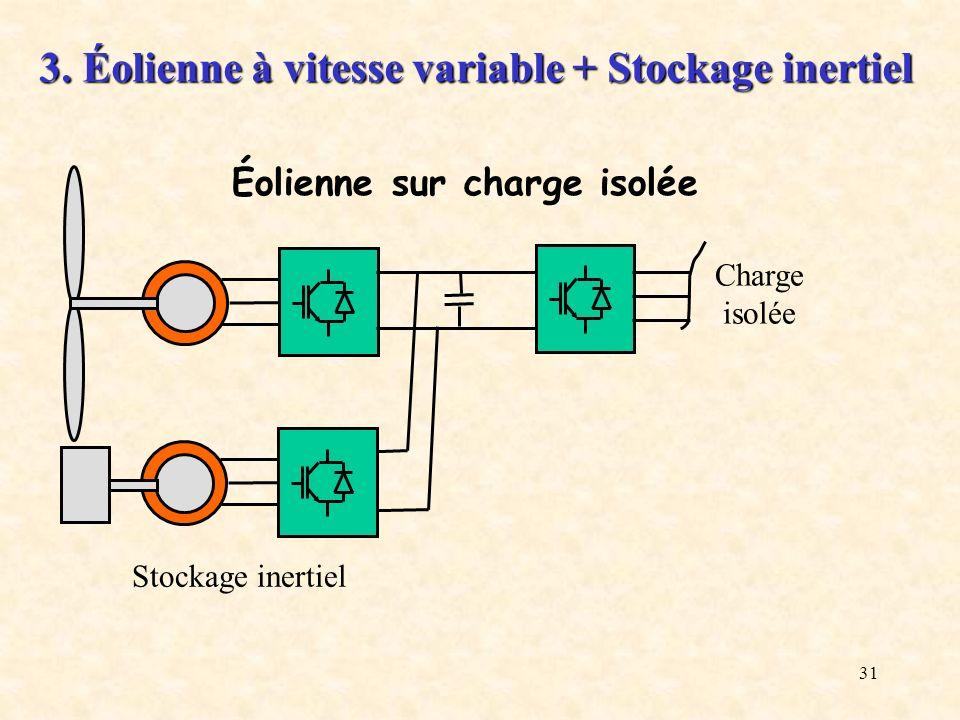 31 Charge isolée Stockage inertiel 3. Éolienne à vitesse variable + Stockage inertiel Éolienne sur charge isolée