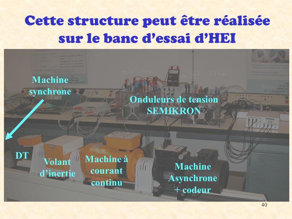 40 Cette structure peut être réalisée sur le banc dessai dHEI Machine Asynchrone + codeur Machine à courant continu Volant dinertie DT Onduleurs de te