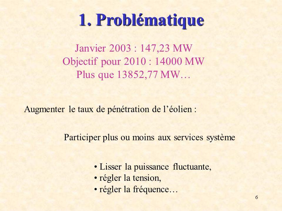 6 Augmenter le taux de pénétration de léolien : Lisser la puissance fluctuante, régler la tension, régler la fréquence… Participer plus ou moins aux s
