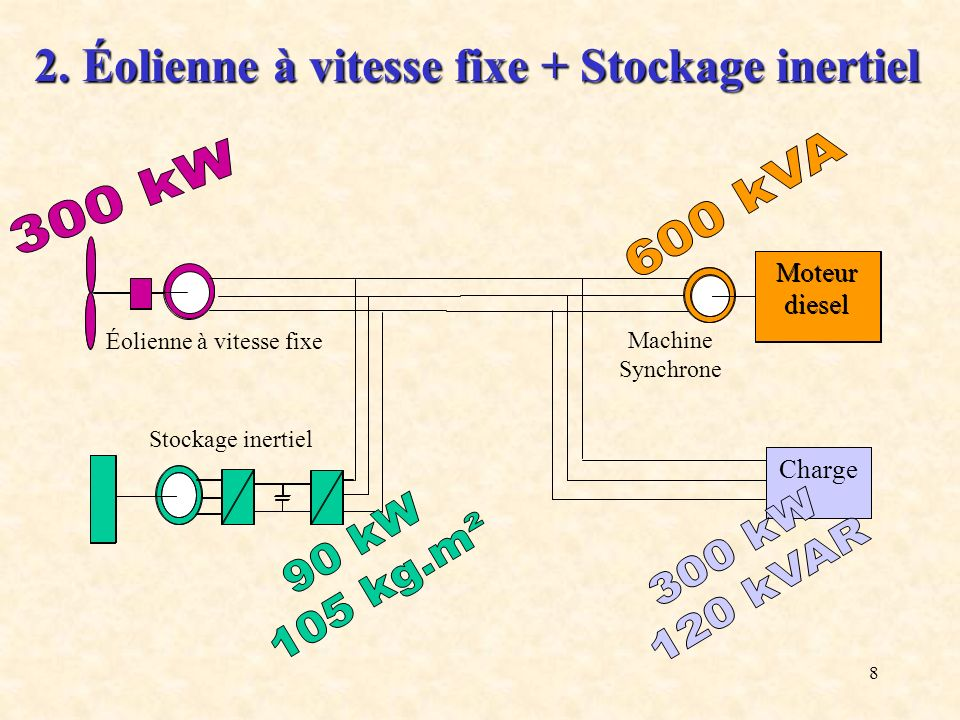 9 But : lisser la puissance éolienne Stabilisateur cinétique Turbine éolienne + génératrice asynchrone 0 t 0 t 0 t Réseau isolé 2.