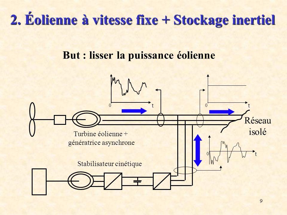 9 But : lisser la puissance éolienne Stabilisateur cinétique Turbine éolienne + génératrice asynchrone 0 t 0 t 0 t Réseau isolé 2. Éolienne à vitesse