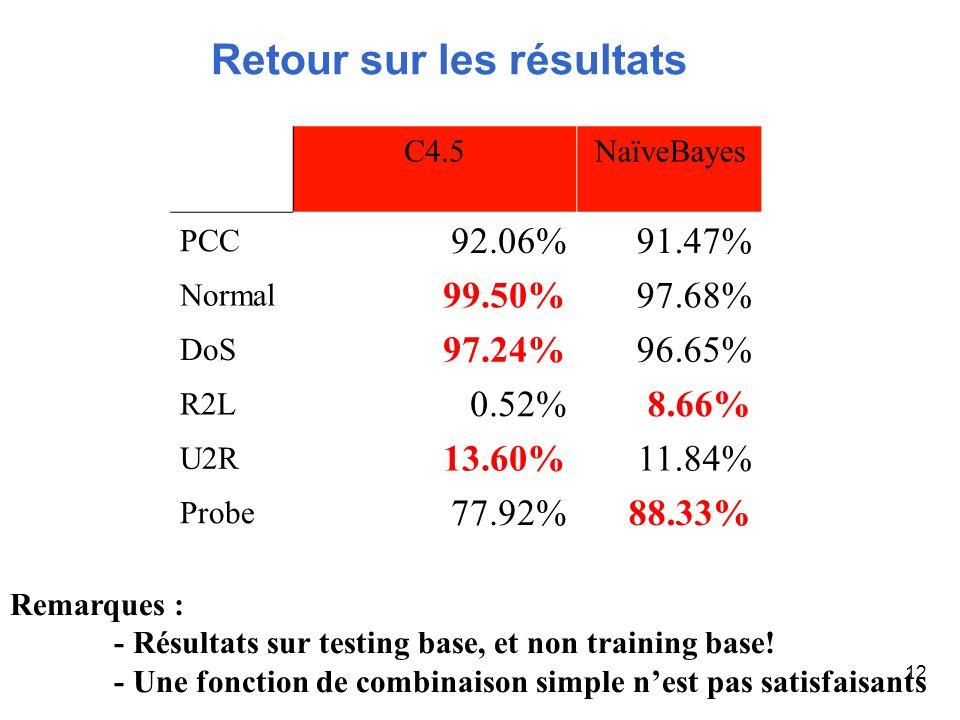 12 Retour sur les résultats C4.5NaïveBayes PCC 92.06%91.47% Normal 99.50%97.68% DoS 97.24%96.65% R2L 0.52%8.66% U2R 13.60%11.84% Probe 77.92%88.33% Re