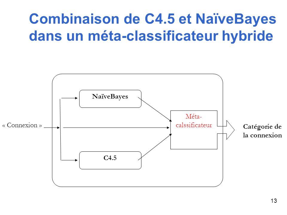 13 Méta- calssificateur « Connexion » NaïveBayes C4.5 Catégorie de la connexion Combinaison de C4.5 et NaïveBayes dans un méta-classificateur hybride