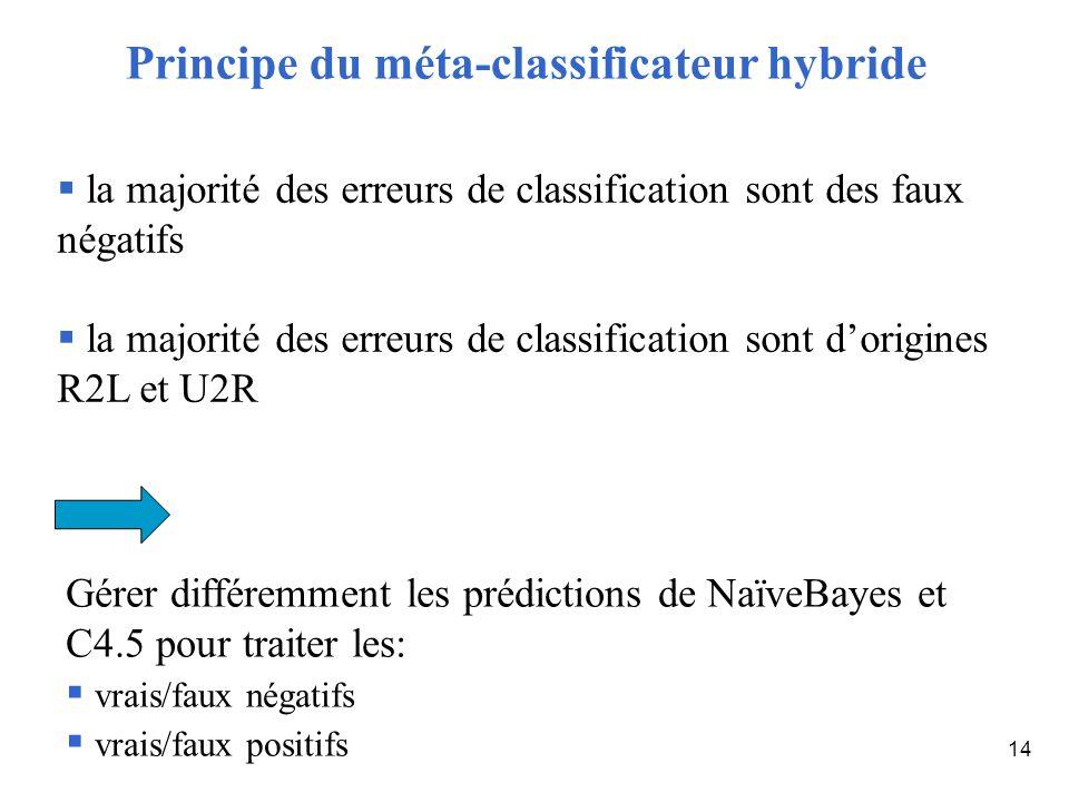 14 la majorité des erreurs de classification sont des faux négatifs la majorité des erreurs de classification sont dorigines R2L et U2R Gérer différem