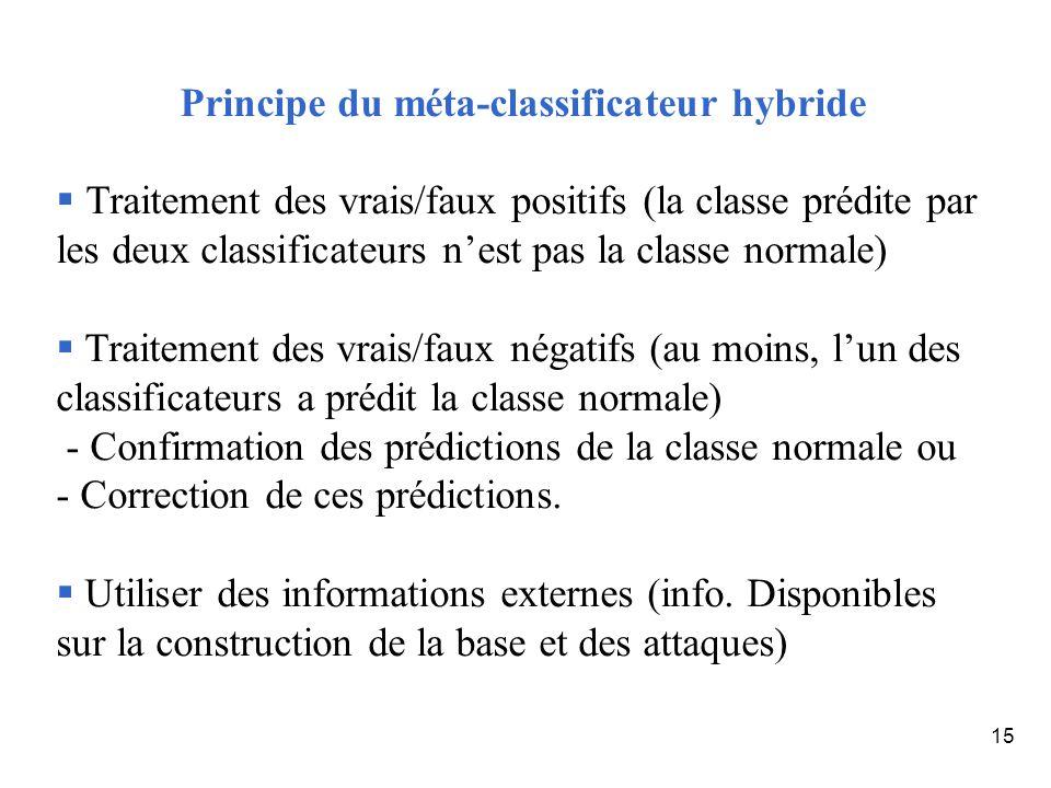 15 Principe du méta-classificateur hybride Traitement des vrais/faux positifs (la classe prédite par les deux classificateurs nest pas la classe norma