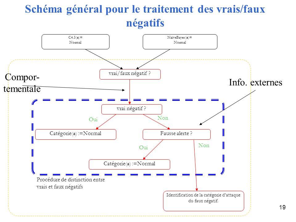 19 Schéma général pour le traitement des vrais/faux négatifs vrai/faux négatif ? vrai négatif ? Catégorie (a) :=NormalFausse alerte ? Identification d