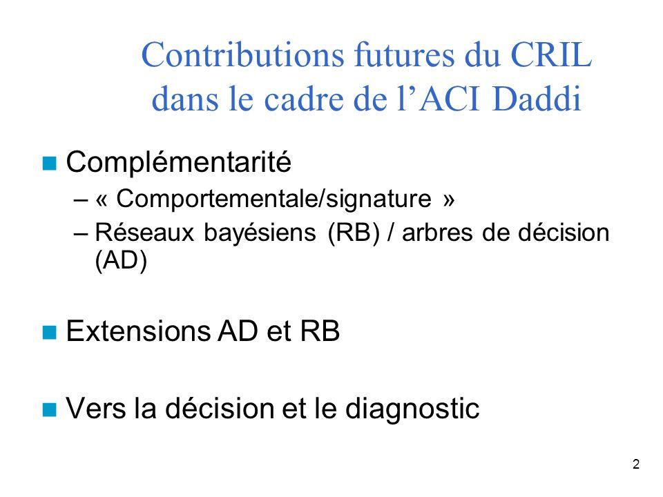 2 Contributions futures du CRIL dans le cadre de lACI Daddi Complémentarité –« Comportementale/signature » –Réseaux bayésiens (RB) / arbres de décisio