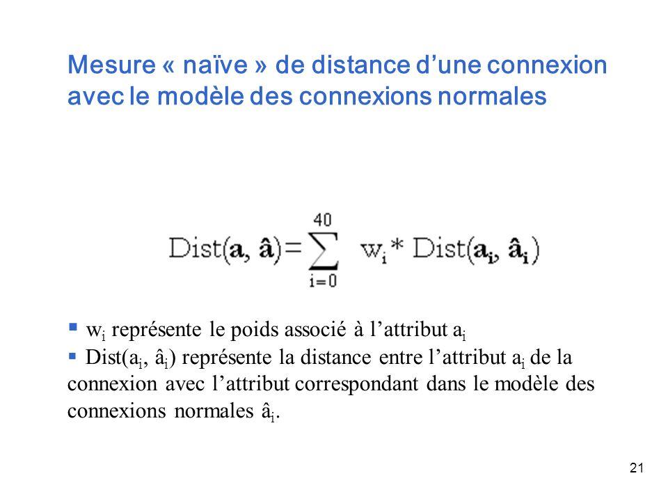 21 Mesure « naïve » de distance dune connexion avec le modèle des connexions normales w i représente le poids associé à lattribut a i Dist(a i, â i )
