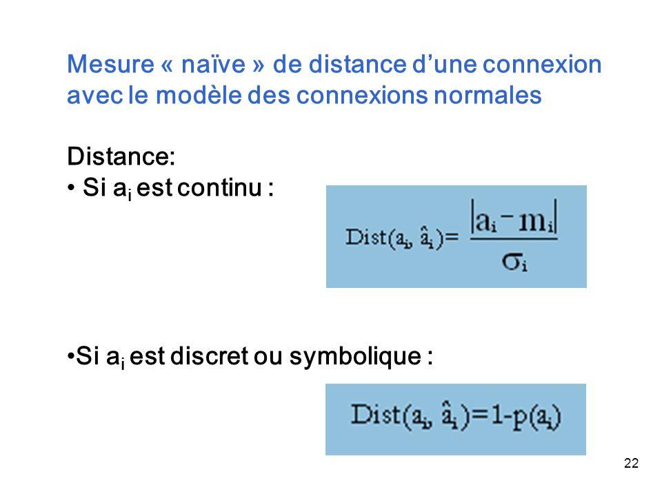 22 Mesure « naïve » de distance dune connexion avec le modèle des connexions normales Distance: Si a i est continu : Si a i est discret ou symbolique