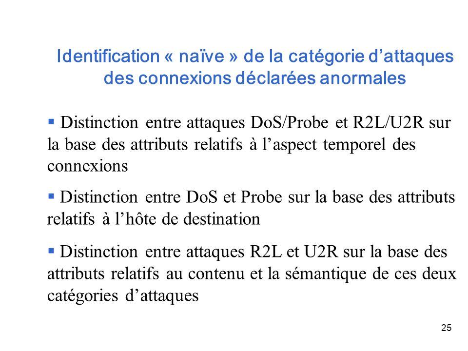 25 Identification « naïve » de la catégorie dattaques des connexions déclarées anormales Distinction entre attaques DoS/Probe et R2L/U2R sur la base d