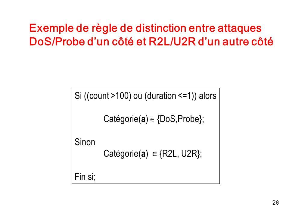 26 Exemple de règle de distinction entre attaques DoS/Probe dun côté et R2L/U2R dun autre côté Si ((count >100) ou (duration <=1)) alors Catégorie( a