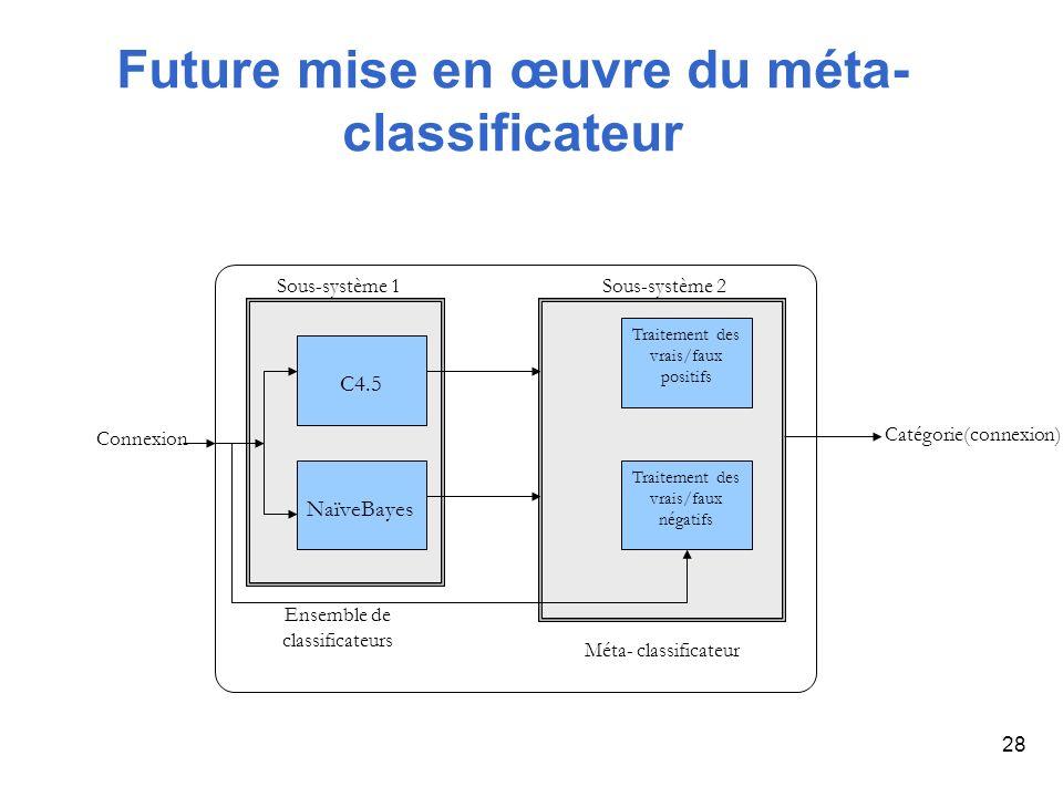28 Future mise en œuvre du méta- classificateur Catégorie(connexion) C4.5 NaïveBayes Traitement des vrais/faux positifs Traitement des vrais/faux néga