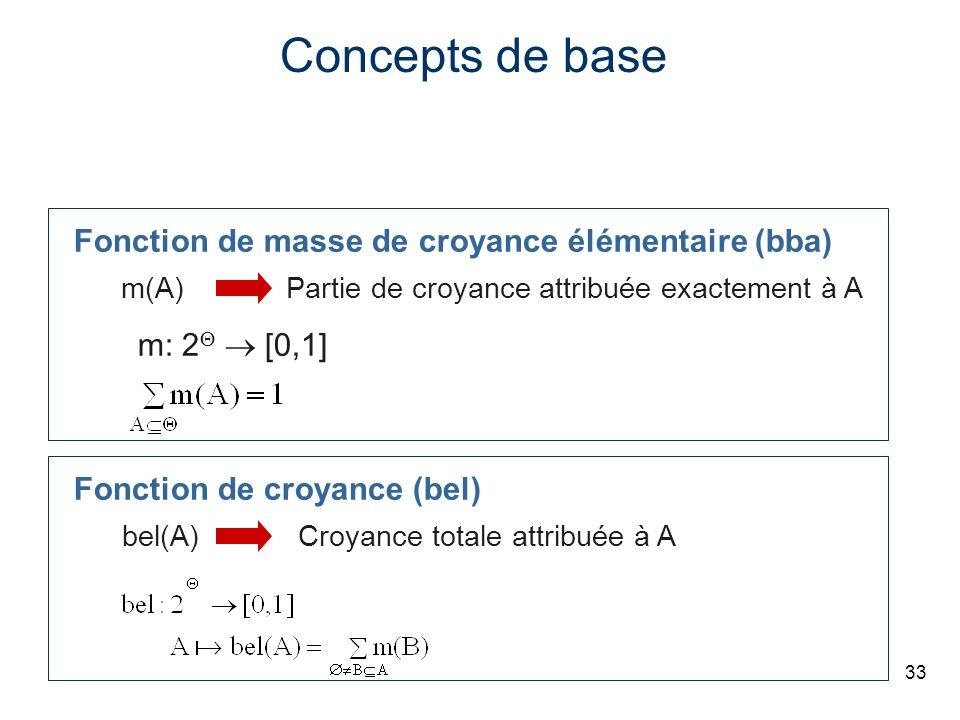 33 Concepts de base Fonction de masse de croyance élémentaire (bba) m: 2 [0,1] m(A)Partie de croyance attribuée exactement à A Fonction de croyance (b