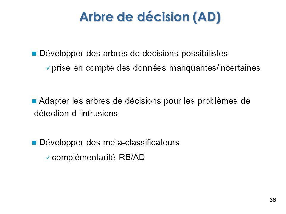 36 Arbre de décision (AD) Développer des arbres de décisions possibilistes prise en compte des données manquantes/incertaines Adapter les arbres de dé