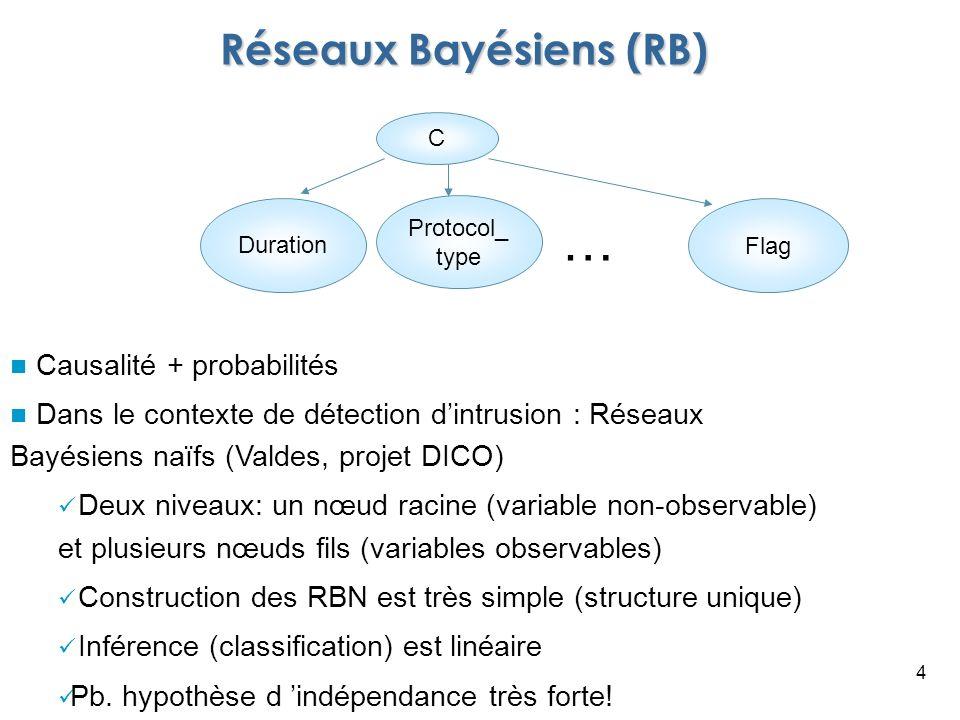 4 Réseaux Bayésiens (RB) C FlagDuration Protocol_ type … Causalité + probabilités Dans le contexte de détection dintrusion : Réseaux Bayésiens naïfs (