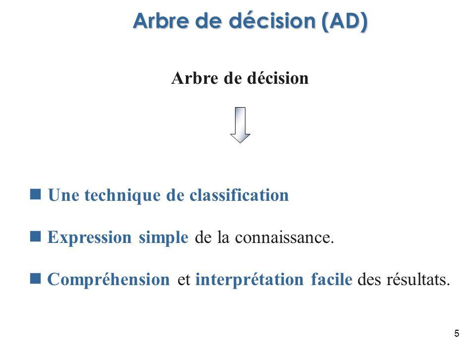 5 Arbre de décision Une technique de classification Expression simple de la connaissance. Compréhension et interprétation facile des résultats. Arbre