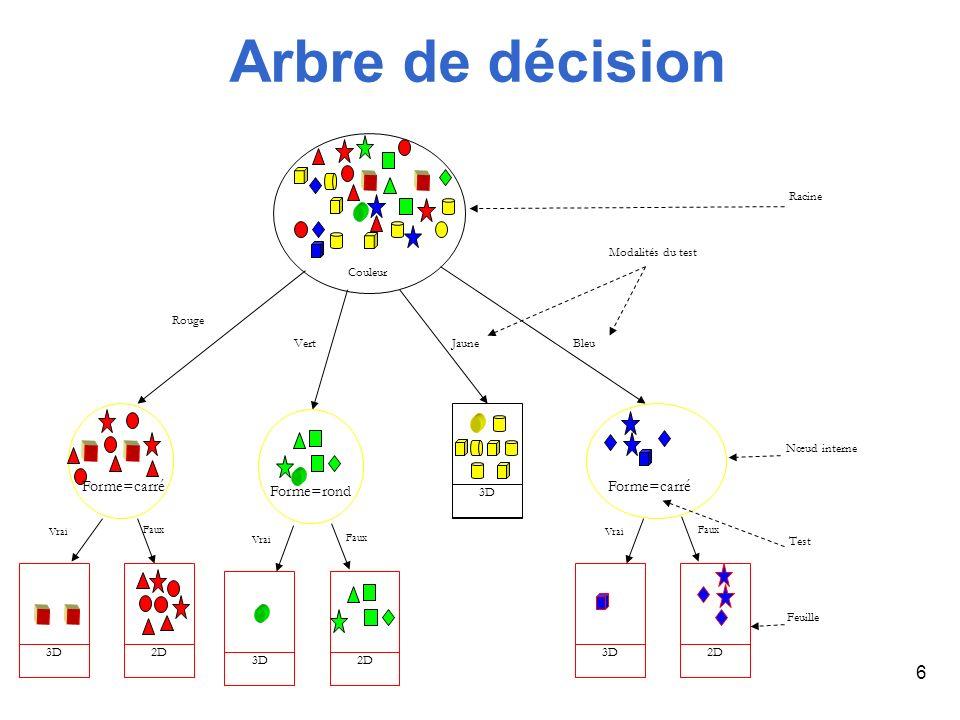 6 Arbre de décision