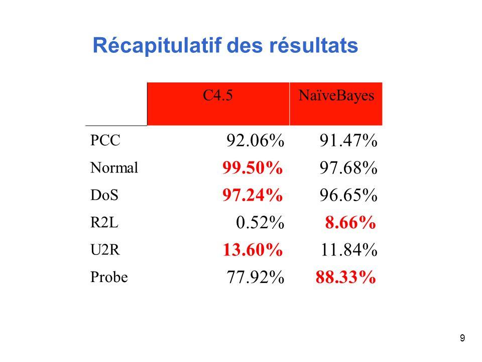 9 Récapitulatif des résultats C4.5NaïveBayes PCC 92.06%91.47% Normal 99.50%97.68% DoS 97.24%96.65% R2L 0.52%8.66% U2R 13.60%11.84% Probe 77.92%88.33%