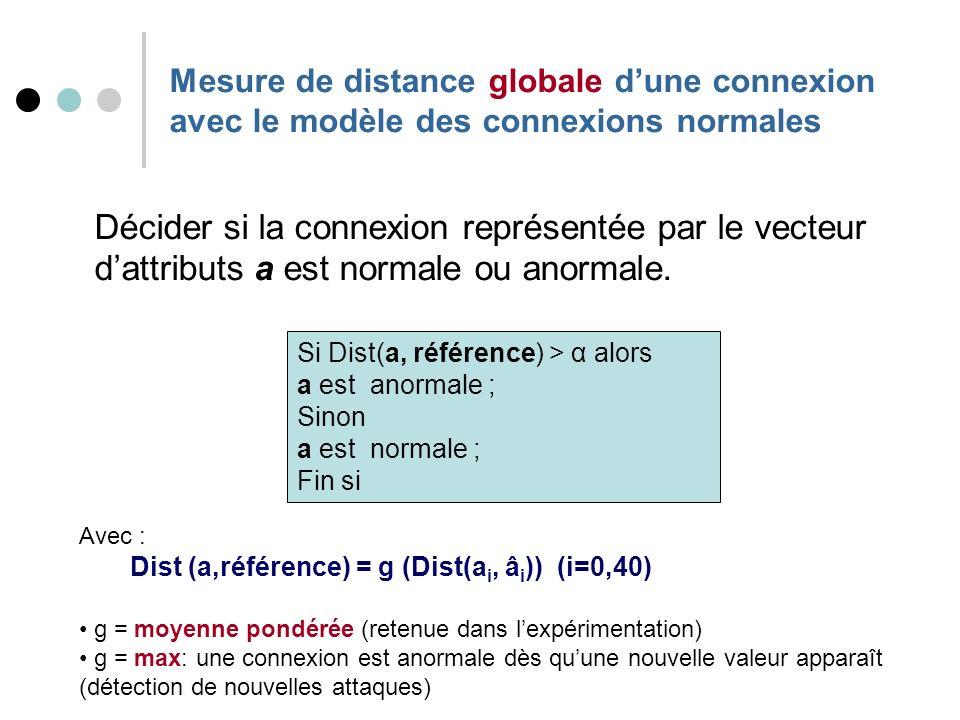 Mesure de distance globale dune connexion avec le modèle des connexions normales Décider si la connexion représentée par le vecteur dattributs a est normale ou anormale.