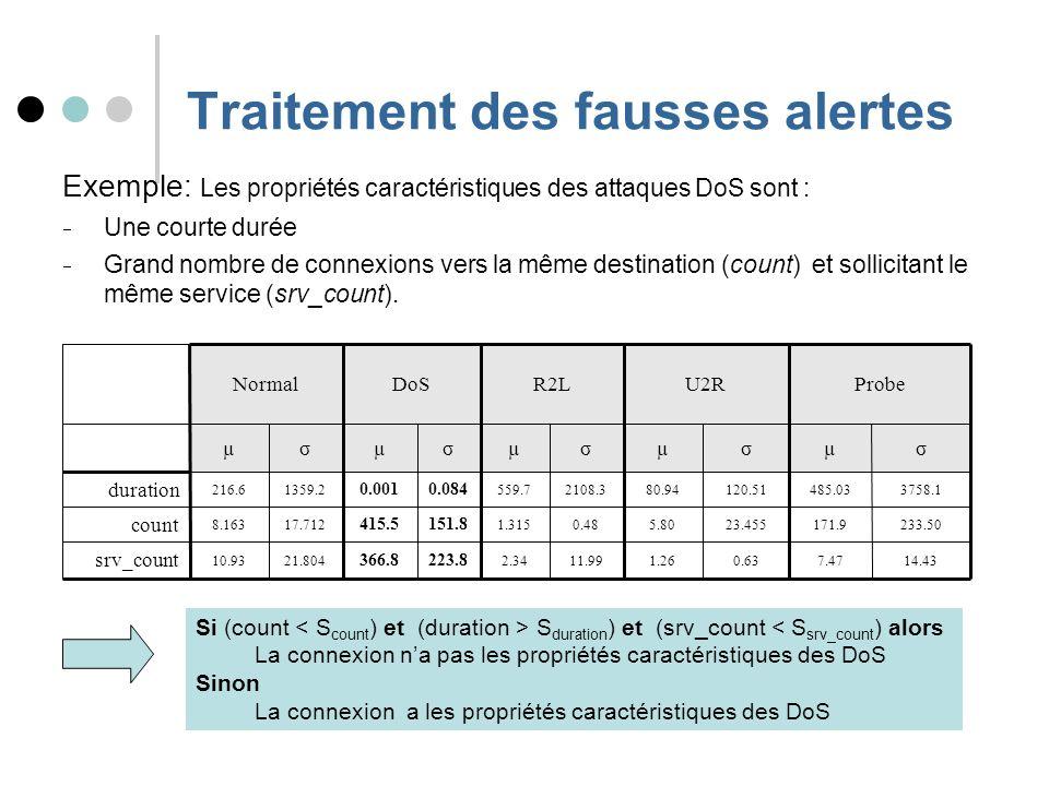 Traitement des fausses alertes Exemple: Les propriétés caractéristiques des attaques DoS sont : Une courte durée Grand nombre de connexions vers la même destination (count) et sollicitant le même service (srv_count).