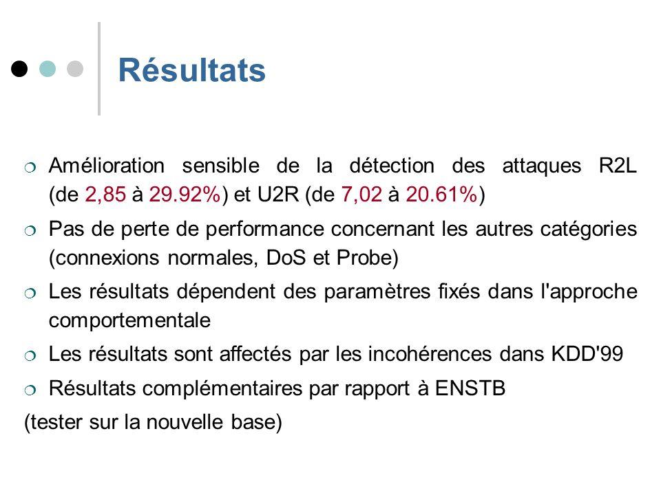 Résultats Amélioration sensible de la détection des attaques R2L (de 2,85 à 29.92%) et U2R (de 7,02 à 20.61%) Pas de perte de performance concernant les autres catégories (connexions normales, DoS et Probe) Les résultats dépendent des paramètres fixés dans l approche comportementale Les résultats sont affectés par les incohérences dans KDD 99 Résultats complémentaires par rapport à ENSTB (tester sur la nouvelle base)