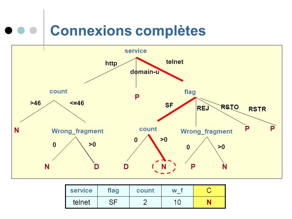 Connexions complètes service http count telnet <=46 N >46 0 N >0 D Wrong_fragment domain-u SF REJ RSTO P flag P count >0 D 0 0 Wrong_fragment >0 NPN s