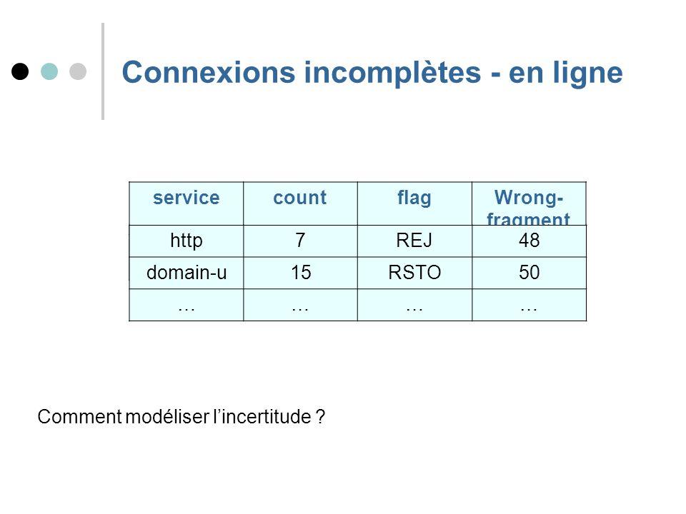 Connexions incomplètes - en ligne servicecountflagWrong- fragment telnet2SF10 http7REJ48 domain-u15RSTO50 ………… Comment modéliser lincertitude ?