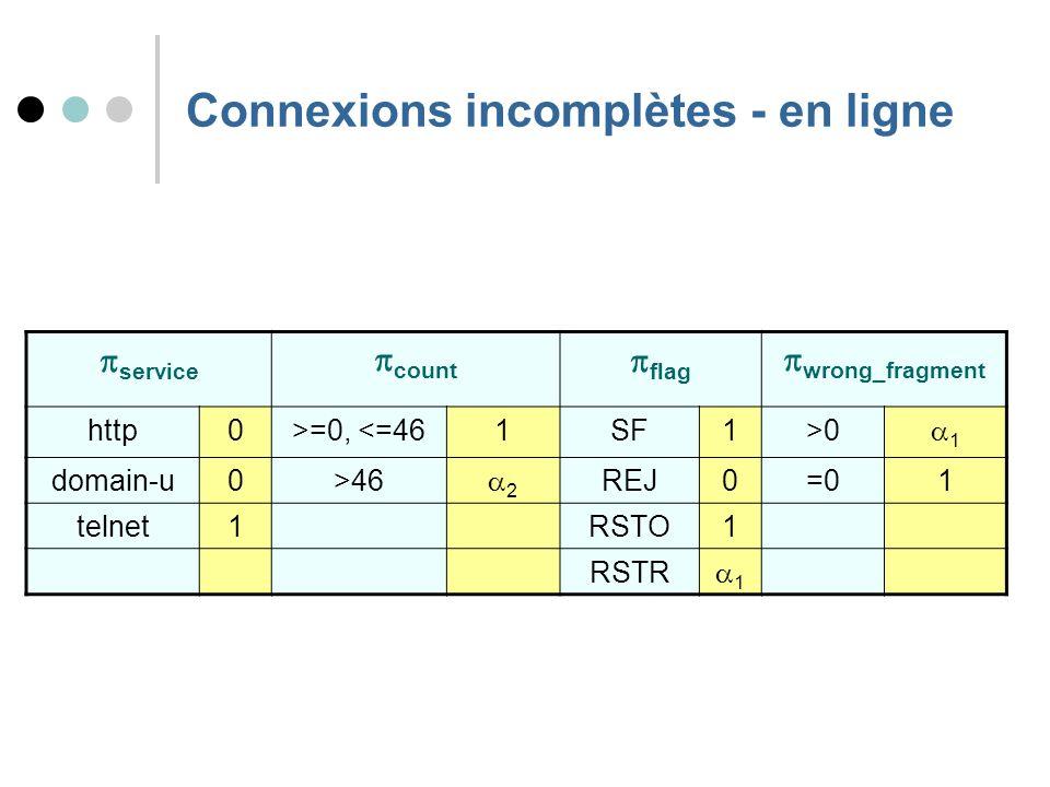 Connexions incomplètes - en ligne service count flag wrong_fragment http0>=0, <=461SF1>0 1 domain-u0>46 2 REJ0=01 telnet1RSTO1 RSTR 1