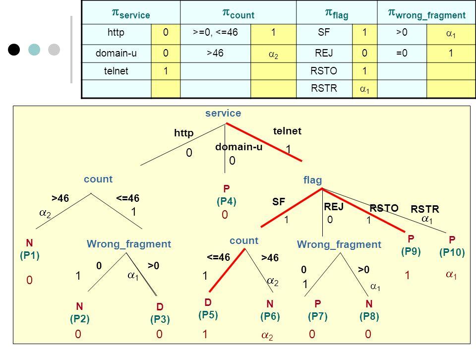 service http count telnet <=46 N (P1) >46 0 N (P2) >0 D (P3) Wrong_fragment domain-u SF REJ P (P9) flag P (P4) 0 00 0 0 0 1 2 1 1 10 1 count >46 D (P5) <=46 0 Wrong_fragment >0 N (P6) P (P7) N (P8) 1 2 1 2 00 1 1 1 1 RSTR P (P10) 1 1 service count flag wrong_fragment http0>=0, <=461SF1>0 1 domain-u0>46 2 REJ0=01 telnet1RSTO1 RSTR 1 RSTO