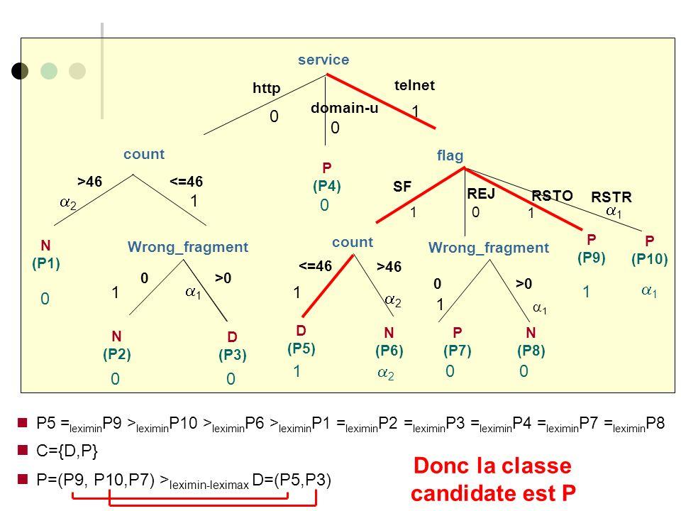 service http count telnet <=46 N (P1) >46 0 N (P2) >0 D (P3) Wrong_fragment domain-u SF REJ RSTO P (P9) flag P (P4) 0 00 0 0 0 1 2 1 1 10 1 count >46 D (P5) <=46 0 Wrong_fragment >0 N (P6) P (P7) N (P8) 1 2 1 2 00 1 1 P5 = leximin P9 > leximin P10 > leximin P6 > leximin P1 = leximin P2 = leximin P3 = leximin P4 = leximin P7 = leximin P8 C={D,P} P=(P9, P10,P7) > leximin-leximax D=(P5,P3) 1 1 RSTR P (P10) 1 1 Donc la classe candidate est P