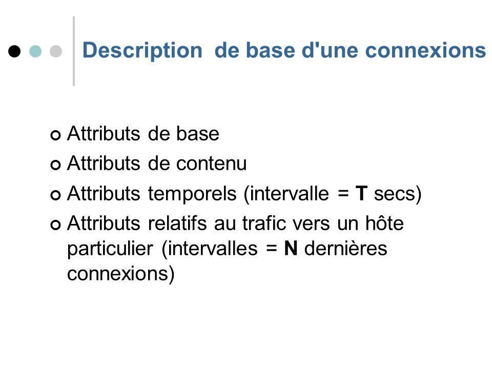 Description de base d une connexions Attributs de base Attributs de contenu Attributs temporels (intervalle = T secs) Attributs relatifs au trafic vers un hôte particulier (intervalles = N dernières connexions)