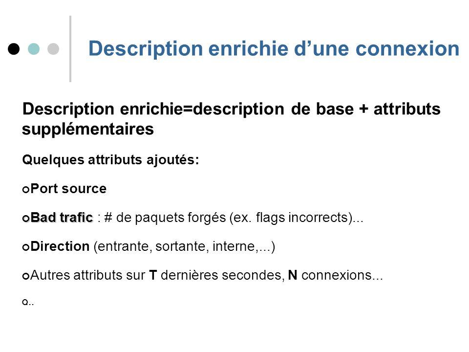 Description enrichie dune connexion Description enrichie=description de base + attributs supplémentaires Quelques attributs ajoutés: Port source Bad trafic Bad trafic : # de paquets forgés (ex.