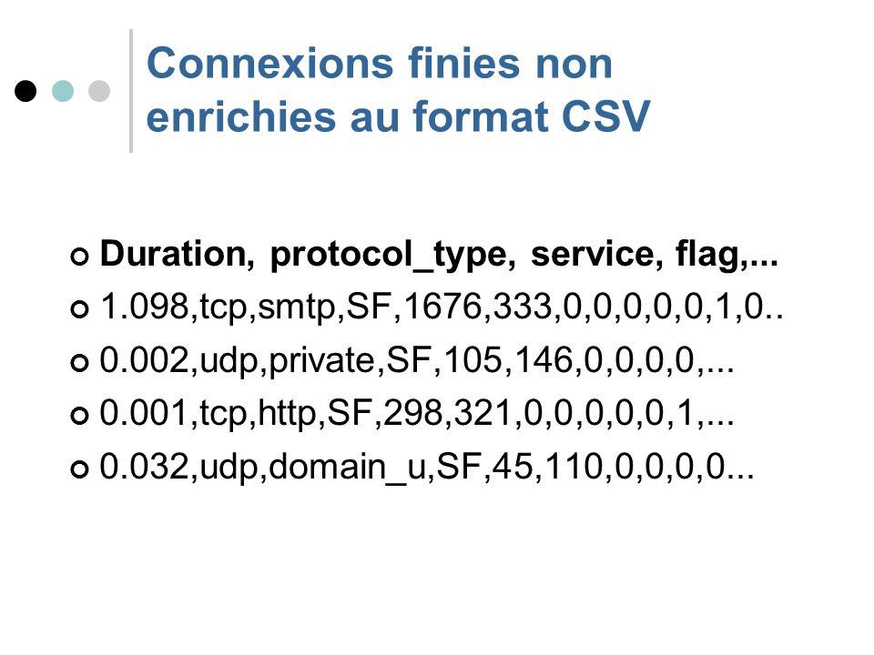 Connexions finies non enrichies au format CSV Duration, protocol_type, service, flag,...